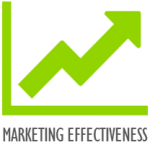 marketing-effectiveness